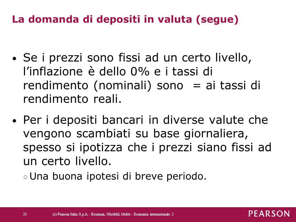 La domanda di depositi in valuta (segue) Se i prezzi sono fissi ad un certo livello, l'inflazione è dello 0% e i tassi di rendimento (nominali) sono =