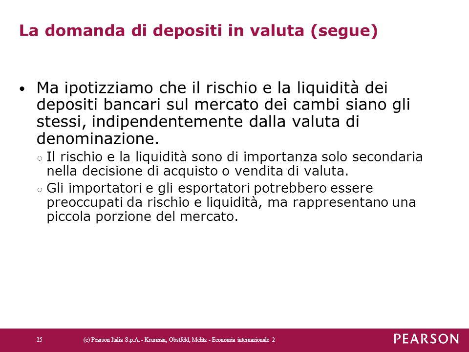 La domanda di depositi in valuta (segue) Ma ipotizziamo che il rischio e la liquidità dei depositi bancari sul mercato dei cambi siano gli stessi, ind