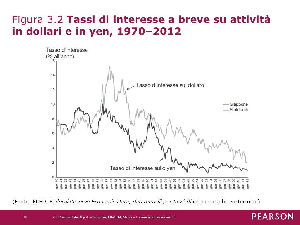 Figura 3.2 Tassi di interesse a breve su attività in dollari e in yen, 1970–2012 (c) Pearson Italia S.p.A. - Krurman, Obstfeld, Melitz - Economia inte