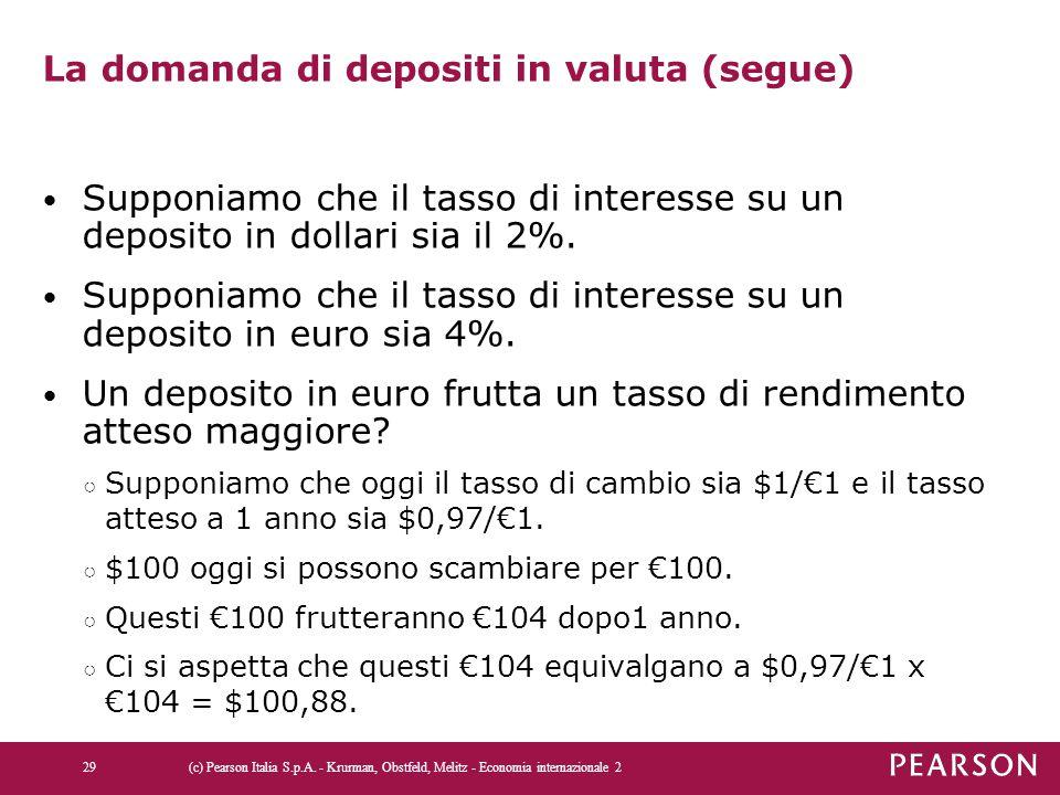 La domanda di depositi in valuta (segue) Supponiamo che il tasso di interesse su un deposito in dollari sia il 2%. Supponiamo che il tasso di interess