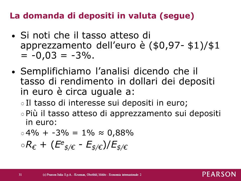 La domanda di depositi in valuta (segue) Si noti che il tasso atteso di apprezzamento dell'euro è ($0,97- $1)/$1 = -0,03 = -3%. Semplifichiamo l'anali