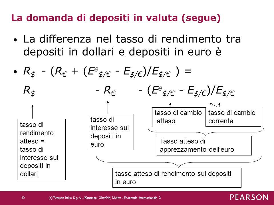 La domanda di depositi in valuta (segue) La differenza nel tasso di rendimento tra depositi in dollari e depositi in euro è R $ - (R € + (E e $/€ - E