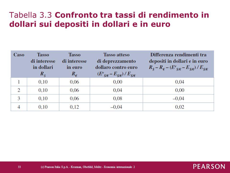 Tabella 3.3 Confronto tra tassi di rendimento in dollari sui depositi in dollari e in euro (c) Pearson Italia S.p.A. - Krurman, Obstfeld, Melitz - Eco