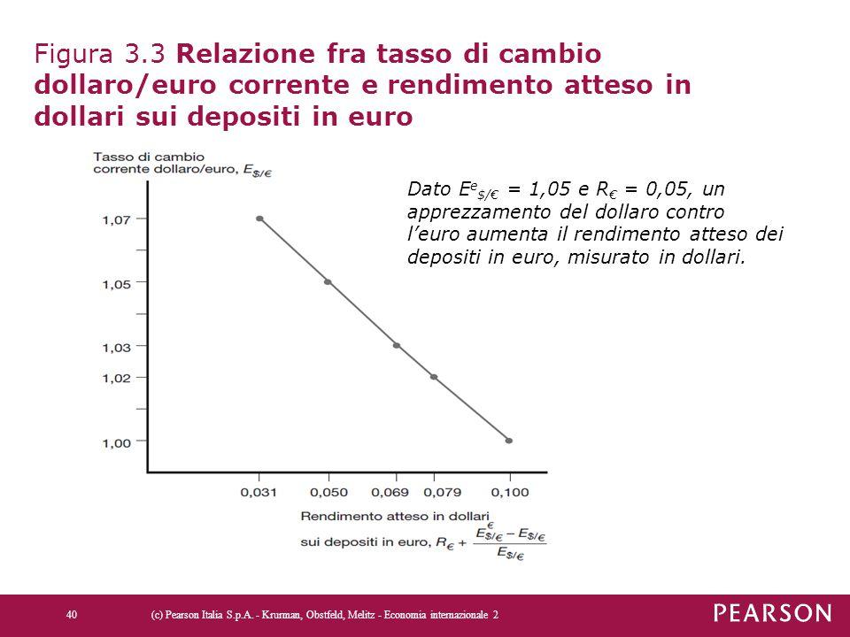 Figura 3.3 Relazione fra tasso di cambio dollaro/euro corrente e rendimento atteso in dollari sui depositi in euro (c) Pearson Italia S.p.A. - Krurman