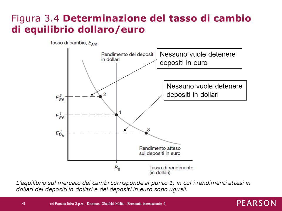 Figura 3.4 Determinazione del tasso di cambio di equilibrio dollaro/euro (c) Pearson Italia S.p.A. - Krurman, Obstfeld, Melitz - Economia internaziona