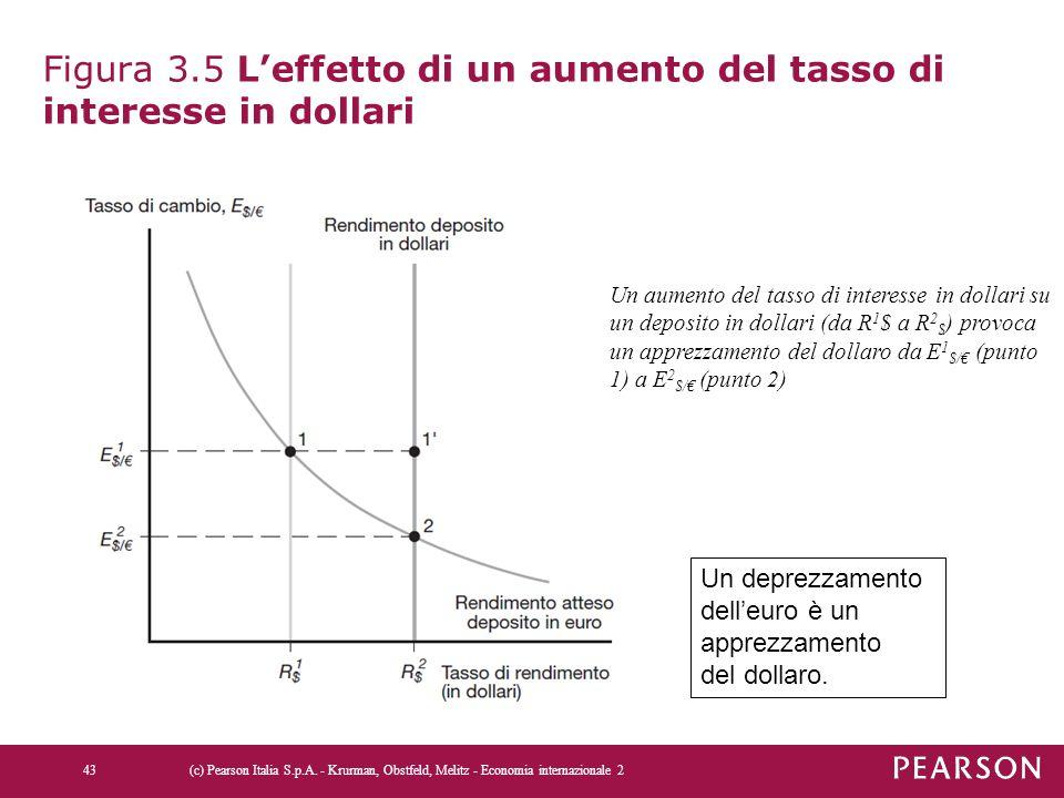 Figura 3.5 L'effetto di un aumento del tasso di interesse in dollari (c) Pearson Italia S.p.A. - Krurman, Obstfeld, Melitz - Economia internazionale 2