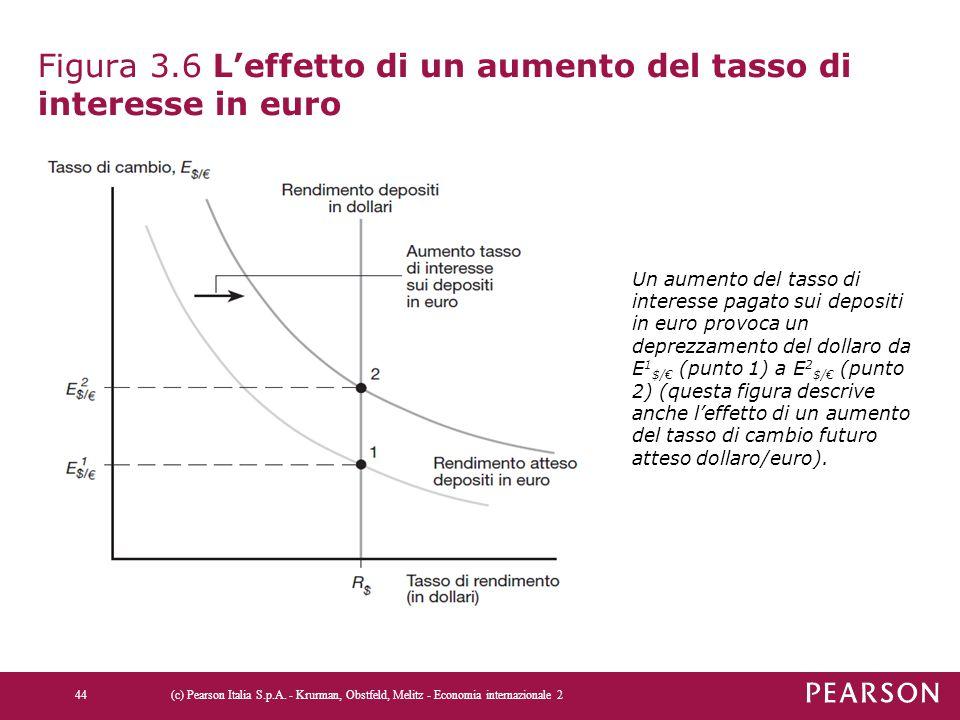 Figura 3.6 L'effetto di un aumento del tasso di interesse in euro (c) Pearson Italia S.p.A. - Krurman, Obstfeld, Melitz - Economia internazionale 244