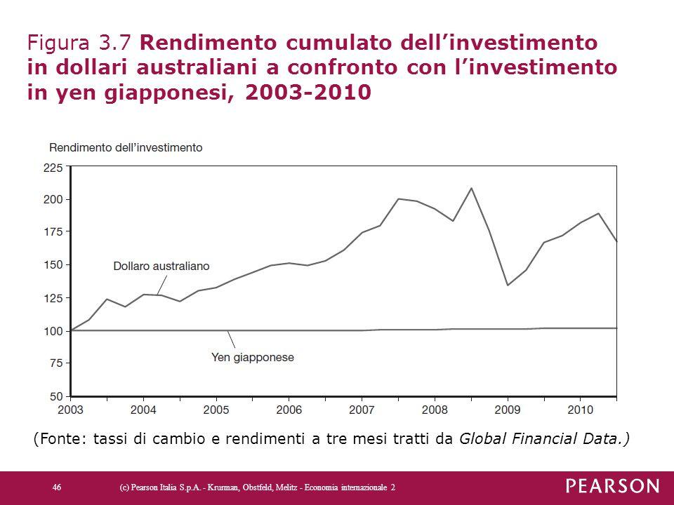 Figura 3.7 Rendimento cumulato dell'investimento in dollari australiani a confronto con l'investimento in yen giapponesi, 2003-2010 (c) Pearson Italia