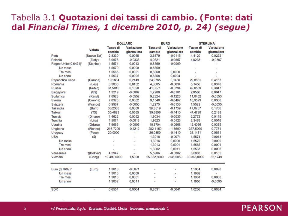 Tabella 3.1 Quotazioni dei tassi di cambio. (Fonte: dati dal Financial Times, 1 dicembre 2010, p. 24) (segue) (c) Pearson Italia S.p.A. - Krurman, Obs