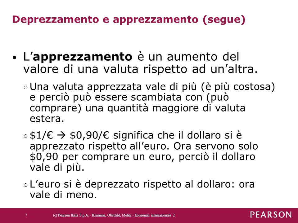 Deprezzamento e apprezzamento (segue) L'apprezzamento è un aumento del valore di una valuta rispetto ad un'altra. ○ Una valuta apprezzata vale di più