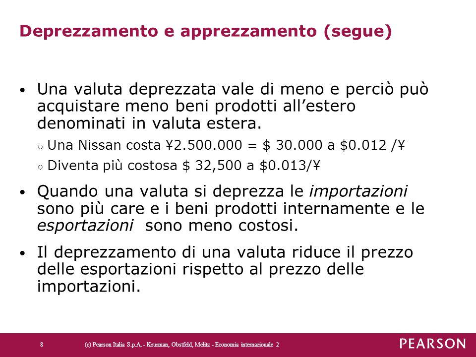 Deprezzamento e apprezzamento (segue) Una valuta deprezzata vale di meno e perciò può acquistare meno beni prodotti all'estero denominati in valuta es