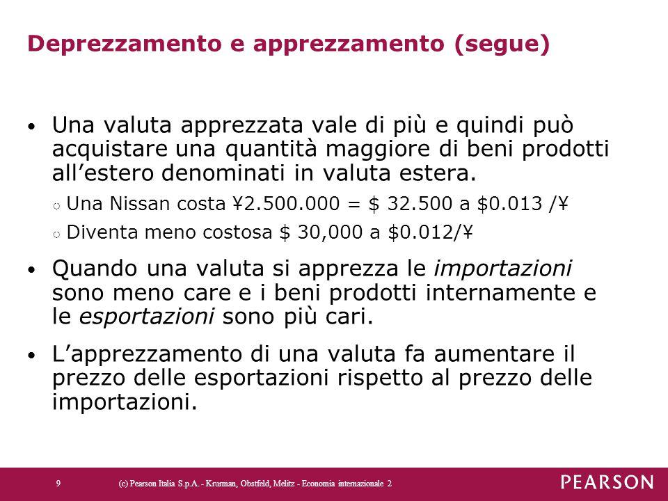 Deprezzamento e apprezzamento (segue) Una valuta apprezzata vale di più e quindi può acquistare una quantità maggiore di beni prodotti all'estero deno