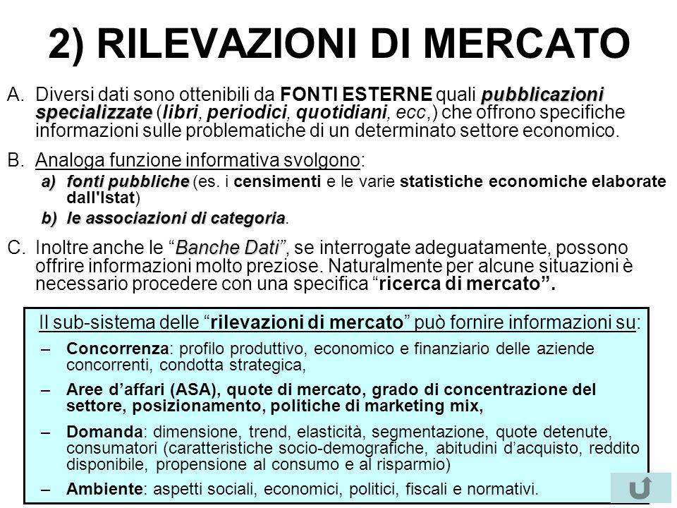 2) RILEVAZIONI DI MERCATO pubblicazioni specializzate A.Diversi dati sono ottenibili da FONTI ESTERNE quali pubblicazioni specializzate (libri, period