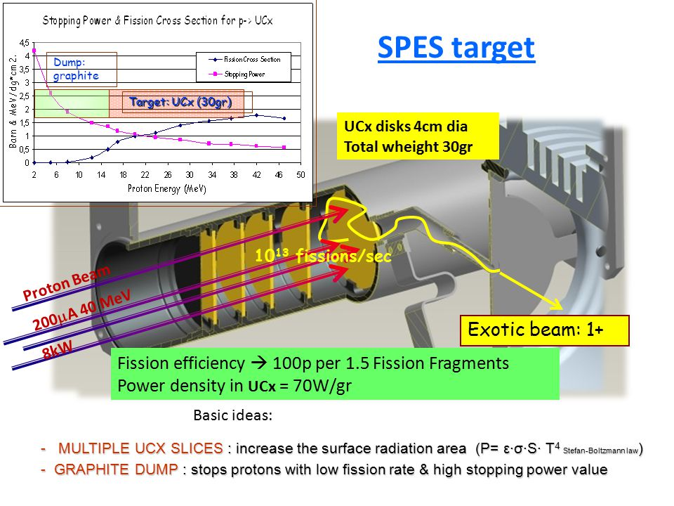 SPES target UCx discs Graphite container Tantalum Heather - MULTIPLE UCX SLICES : increase the surface radiation area (P= ε·σ·S· T 4 Stefan-Boltzmann law ) - GRAPHITE DUMP : stops protons with low fission rate & high stopping power value Basic ideas: Fission efficiency  100p per 1.5 Fission Fragments Power density in UCx = 70W/gr Proton Beam 200  A 40 MeV 8kW Exotic beam: 1+ Dump: graphite Target: UCx (30gr) UCx disks 4cm dia Total wheight 30gr 10 13 fissions/sec