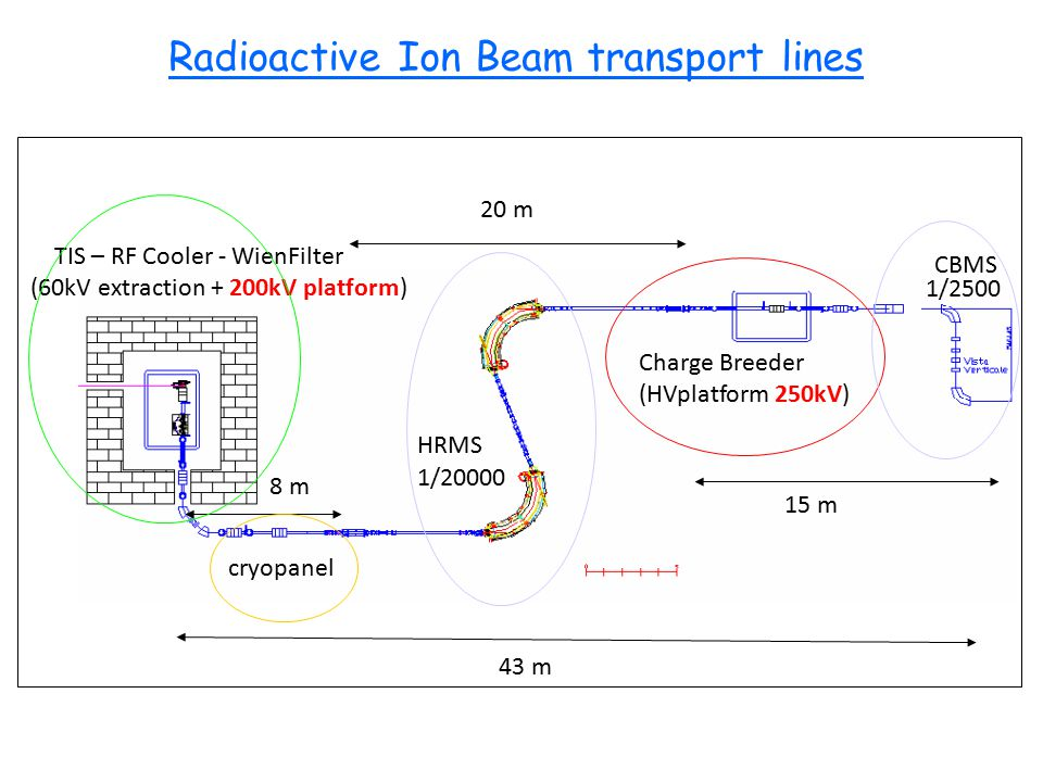 20 m HRMS CBMS Charge Breeder (HVplatform 250kV) TIS – RF Cooler - WienFilter (60kV extraction + 200kV platform) 8 m 15 m cryopanel 1/20000 1/2500 43 m Radioactive Ion Beam transport lines