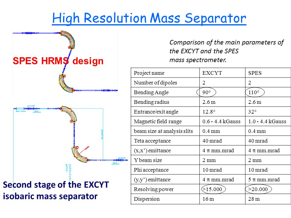 High Resolution Mass Separator Second stage of the EXCYT isobaric mass separator Project nameEXCYTSPES Number of dipoles22 Bending Angle90°110° Bending radius2.6 m Entrance/exit angle12.8°32° Magnetic field range0.6 - 4.4 kGauss1.0 - 4.4 kGauss beam size at analysis slits0.4 mm Teta acceptance40 mrad (x,x') emittance 4  mm.mrad Y beam size2 mm Phi acceptance10 mrad (y,y') emittance 4  mm.mrad5  mm.mrad Resolving power>15.000>20.000 Dispersion16 m28 m Comparison of the main parameters of the EXCYT and the SPES mass spectrometer.