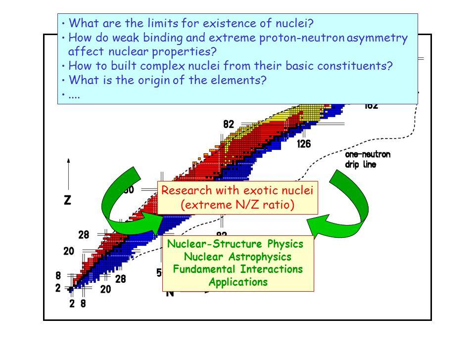 Radioactive Beams Physics Neutron-rich beams