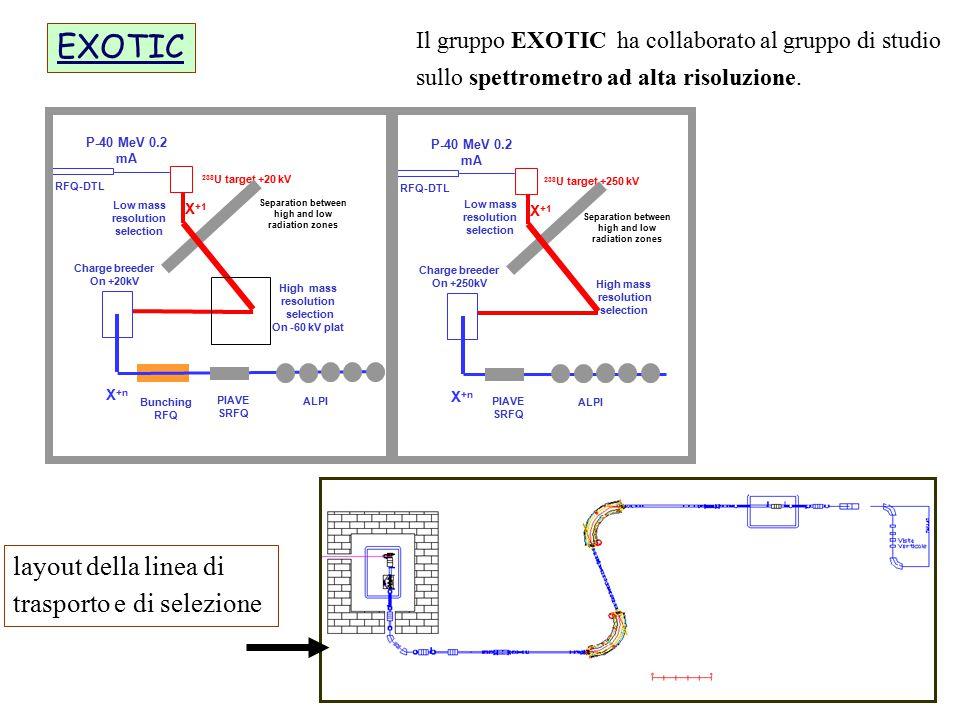 Il gruppo EXOTIC ha collaborato al gruppo di studio sullo spettrometro ad alta risoluzione. P-40 MeV 0.2 mA 238 U target +20 kV Low mass resolution se