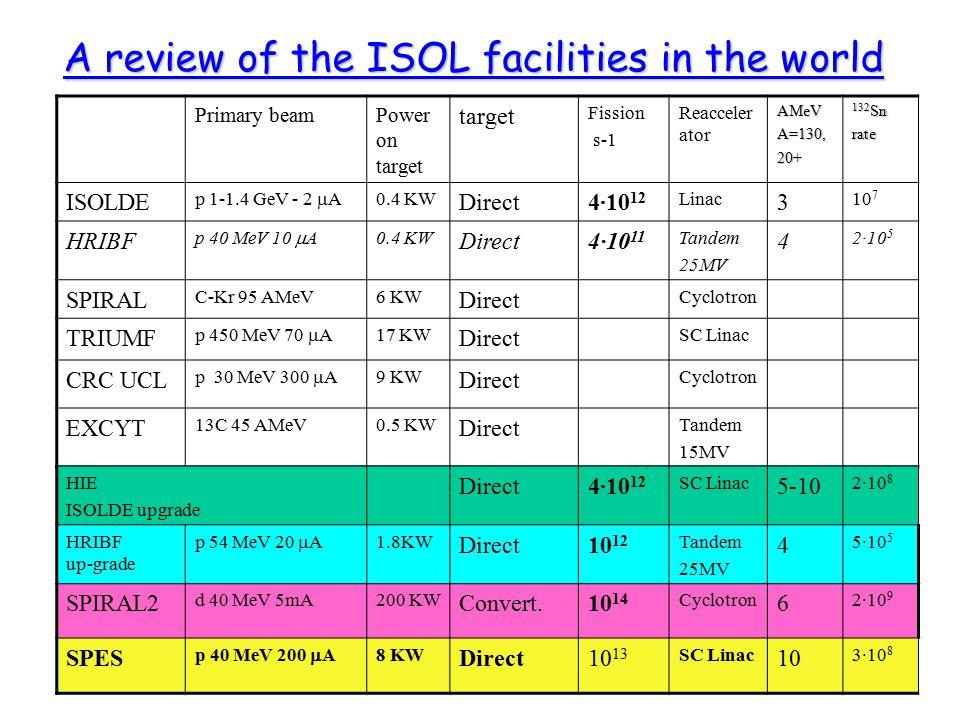 Cyclotron: protons 70 MeV 0.75mA High Resolution Mass Selector 1/20000 SC RFQ PIAVE TRASCO RFQ: protons 5MeV 25mA Neutron Facility: BNCT – LENOS Thermal neutrons 10 9 n cm -2 s -1 Fast neutrons 10 14 n s -1 Direct Target 10 13 f s -1 Mass Separator (on HV platform 250KV) Charge Breeder (200KW) installed over HV platform (250KV) Cryopanel SC Linac ALPI General SPES layout