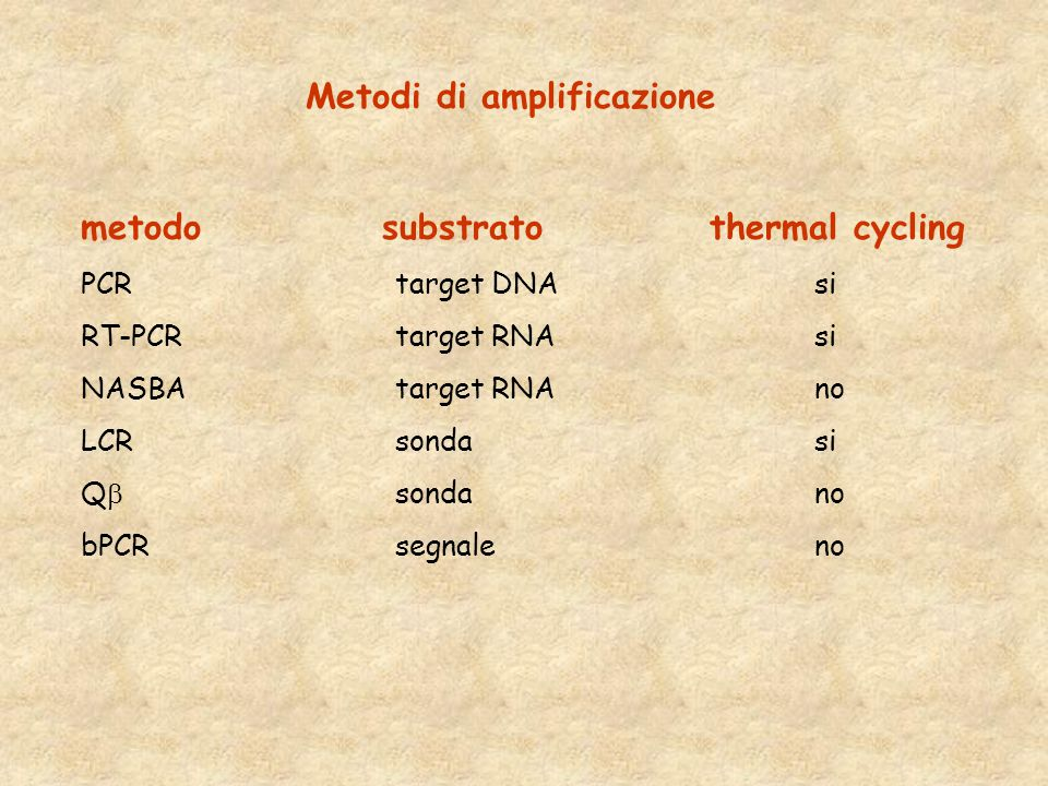 Metodi di amplificazione metodo substratothermal cycling PCRtarget DNAsi RT-PCRtarget RNAsi NASBAtarget RNAno LCRsondasi Q  sondano bPCRsegnaleno