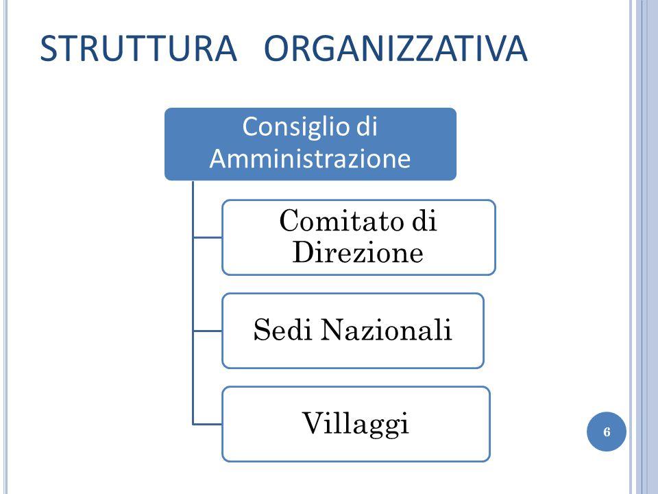 STRUTTURA ORGANIZZATIVA Consiglio di Amministrazione Comitato di Direzione Sedi NazionaliVillaggi 6