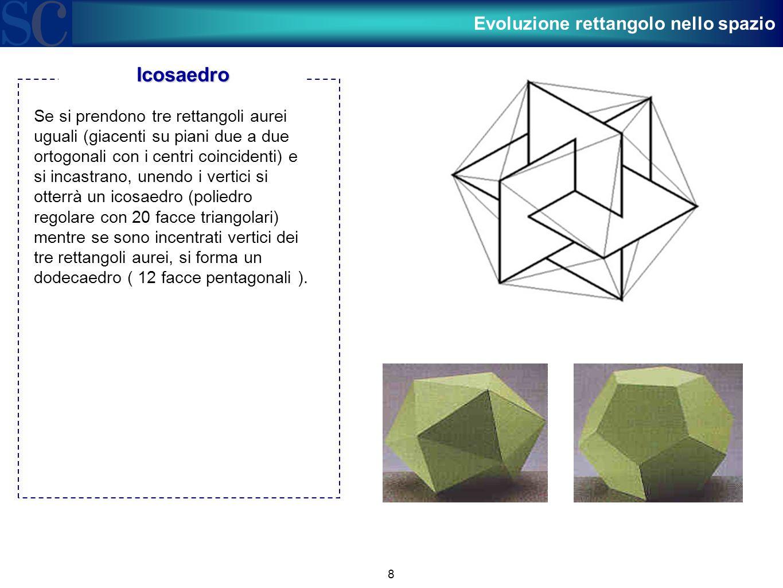 8 Se si prendono tre rettangoli aurei uguali (giacenti su piani due a due ortogonali con i centri coincidenti) e si incastrano, unendo i vertici si ot