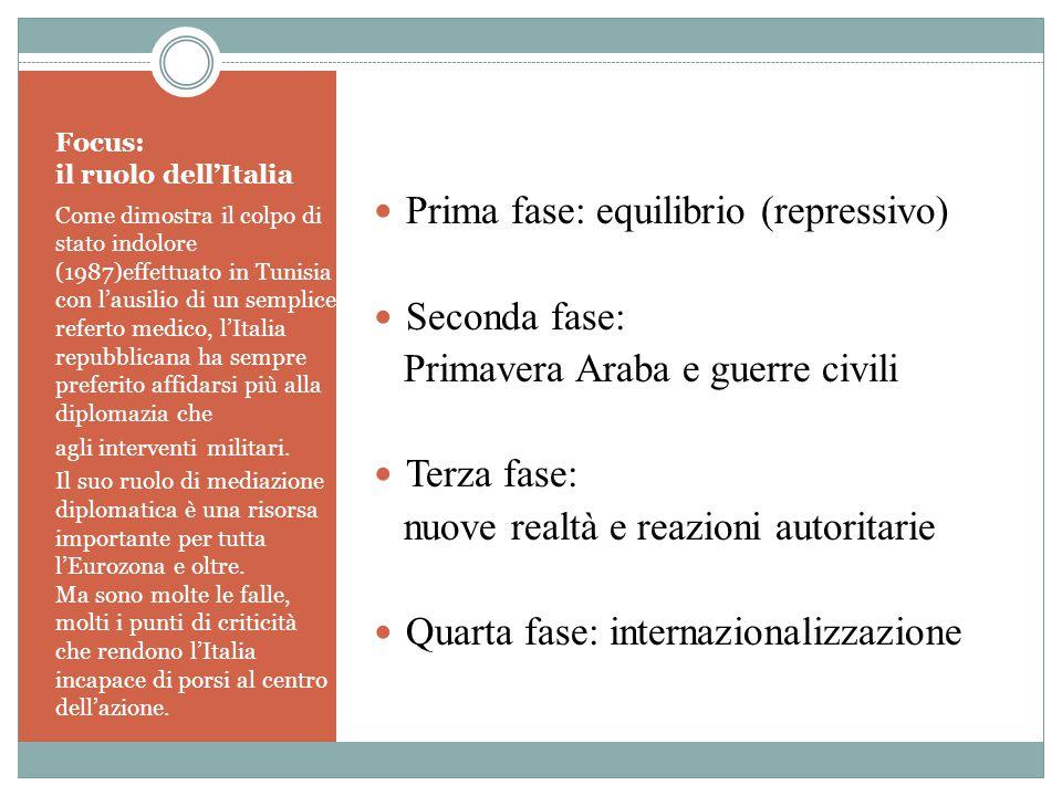Focus: il ruolo dell'Italia Come dimostra il colpo di stato indolore (1987)effettuato in Tunisia con l'ausilio di un semplice referto medico, l'Italia