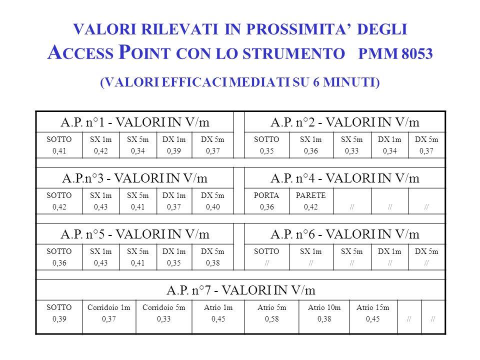 CONSIDERAZIONI 1 I VALORI RILEVATI SONO MOLTO INFERIORI AI VALORI DI AZIONE ( CIRCA 200 VOLTE !!!) GLI UTENTI DEVONO RIMANERE DISTANTI DAGLI A.P.