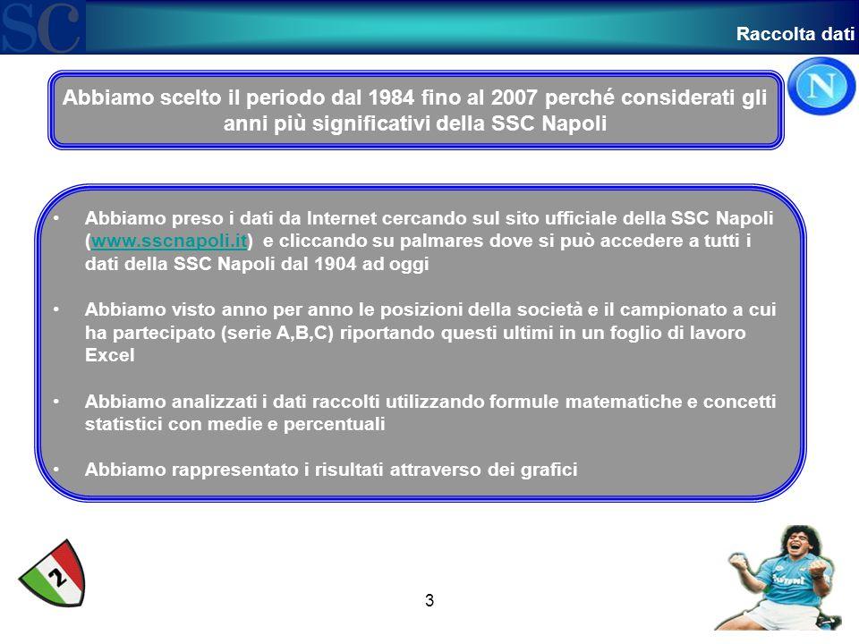 Con il grafico qui accanto vi mostriamo la posizione in classifica del Napoli dal 1984 al 2007.