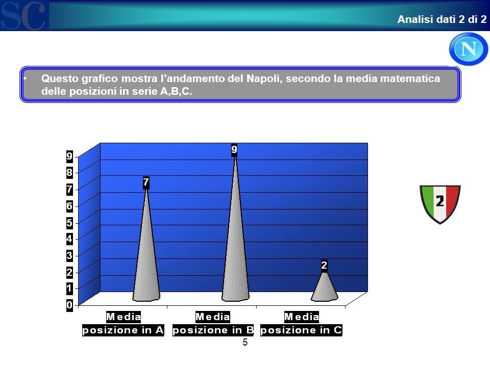 5 Questo grafico mostra l'andamento del Napoli, secondo la media matematica delle posizioni in serie A,B,C.