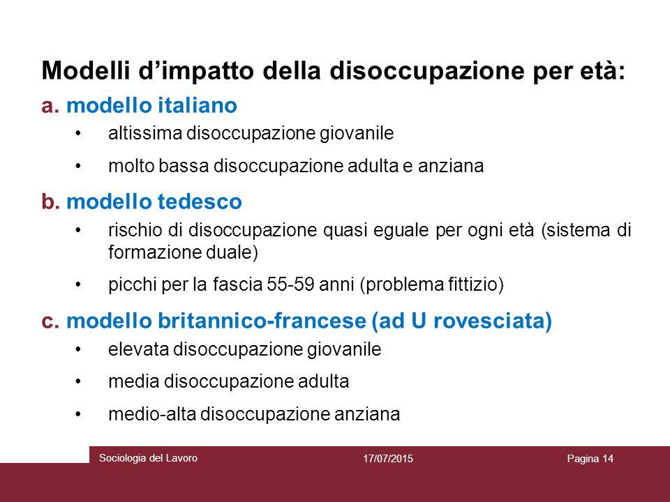 Modelli d'impatto della disoccupazione per età: a.modello italiano altissima disoccupazione giovanile molto bassa disoccupazione adulta e anziana b.mo