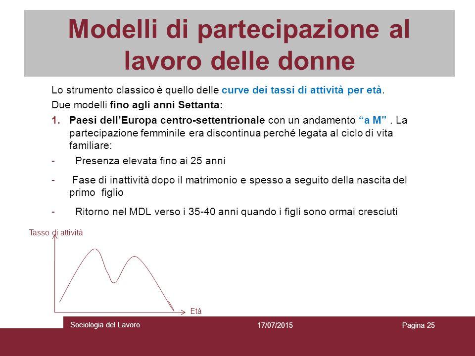 Modelli di partecipazione al lavoro delle donne Lo strumento classico è quello delle curve dei tassi di attività per età. Due modelli fino agli anni S