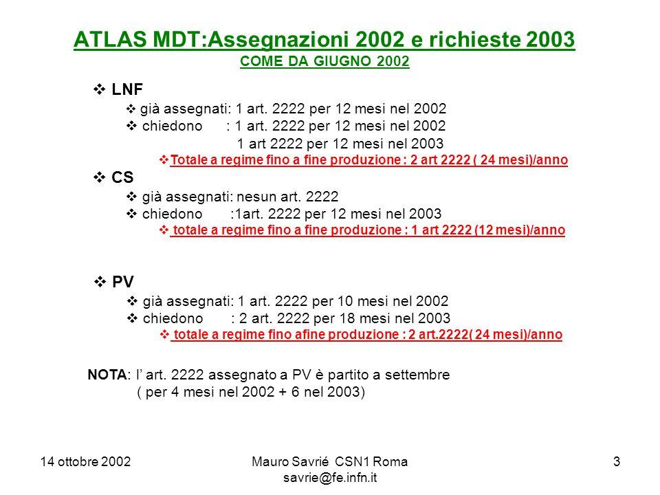 14 ottobre 2002Mauro Savrié CSN1 Roma savrie@fe.infn.it 3 ATLAS MDT:Assegnazioni 2002 e richieste 2003 COME DA GIUGNO 2002  LNF  già assegnati: 1 art.