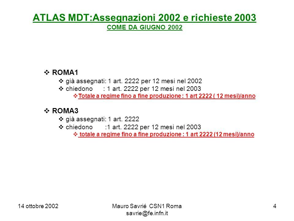 14 ottobre 2002Mauro Savrié CSN1 Roma savrie@fe.infn.it 4 ATLAS MDT:Assegnazioni 2002 e richieste 2003 COME DA GIUGNO 2002  ROMA1  già assegnati: 1 art.