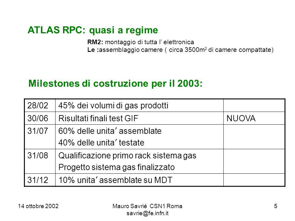 14 ottobre 2002Mauro Savrié CSN1 Roma savrie@fe.infn.it 5 ATLAS RPC: quasi a regime RM2: montaggio di tutta l' elettronica Le :assemblaggio camere ( circa 3500m 2 di camere compattate) Milestones di costruzione per il 2003: 28/0245% dei volumi di gas prodotti 30/06Risultati finali test GIFNUOVA 31/07 60% delle unita ' assemblate 40% delle unita ' testate 31/08Qualificazione primo rack sistema gas Progetto sistema gas finalizzato 31/12 10% unita ' assemblate su MDT