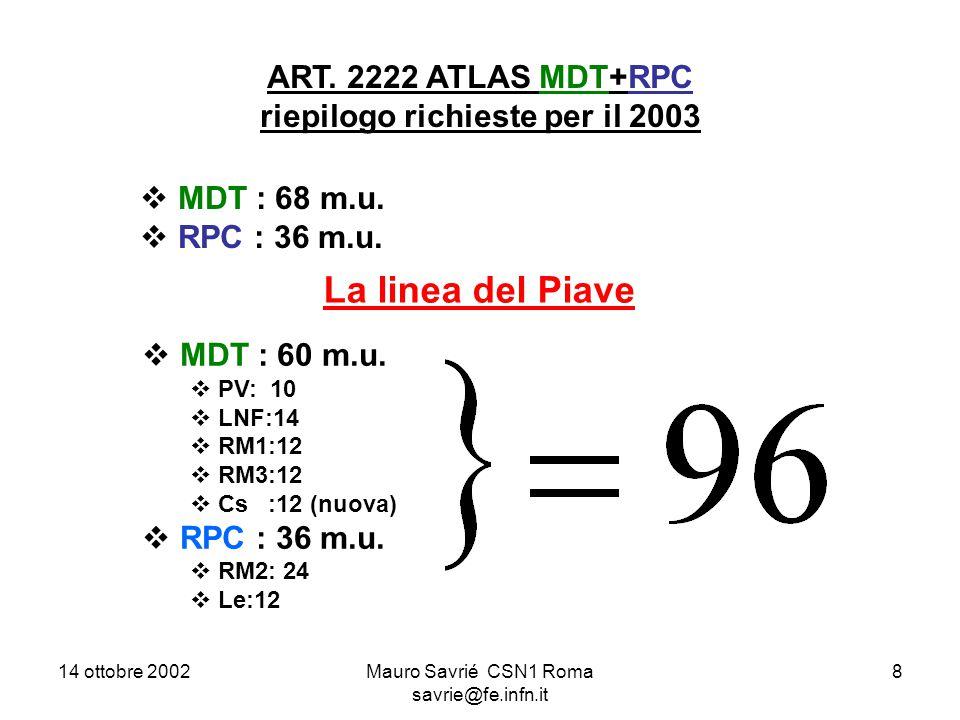 14 ottobre 2002Mauro Savrié CSN1 Roma savrie@fe.infn.it 8 ART. 2222 ATLAS MDT+RPC riepilogo richieste per il 2003  MDT : 68 m.u.  RPC : 36 m.u. La l