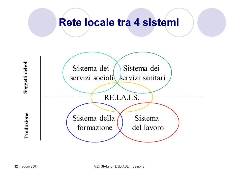 12 maggio 2004A.Di Stefano - D3D ASL Frosinone Rete locale tra 4 sistemi Sistema dei servizi sanitari Sistema dei servizi sociali Sistema della formazione Sistema del lavoro Soggetti deboli Produzione RE.LA.I.S.