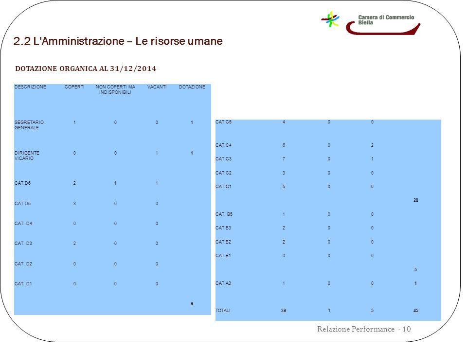 2.2 L Amministrazione – Le risorse umane DOTAZIONE ORGANICA AL 31/12/2014 DESCRIZIONECOPERTINON COPERTI MA INDISPONIBILI VACANTIDOTAZIONE SEGRETARIO GENERALE 1001 DIRIGENTE VICARIO 0011 CAT.D6211 CAT.D5300 CAT.