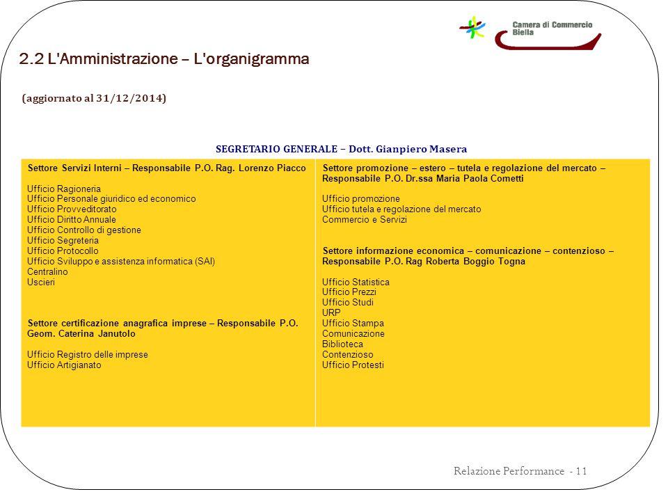 2.2 L Amministrazione – L organigramma (aggiornato al 31/12/2014) Relazione Performance - 11 SEGRETARIO GENERALE – Dott.