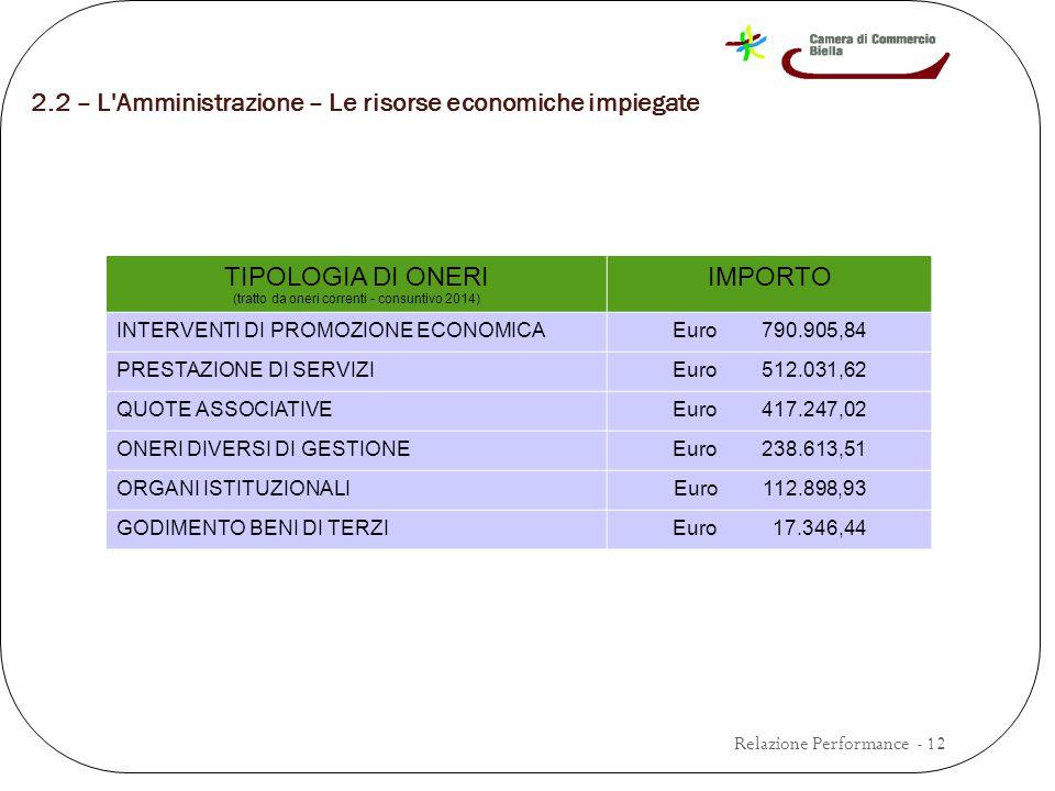 2.2 – L Amministrazione – Le risorse economiche impiegate Relazione Performance - 12 TIPOLOGIA DI ONERI (tratto da oneri correnti - consuntivo 2014) IMPORTO INTERVENTI DI PROMOZIONE ECONOMICAEuro 790.905,84 PRESTAZIONE DI SERVIZIEuro 512.031,62 QUOTE ASSOCIATIVEEuro 417.247,02 ONERI DIVERSI DI GESTIONEEuro 238.613,51 ORGANI ISTITUZIONALIEuro 112.898,93 GODIMENTO BENI DI TERZIEuro 17.346,44