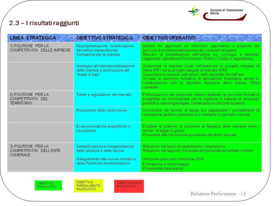 2.3 – I risultati raggiunti Relazione Performance - 13 LINEA STRATEGICAOBIETTIVO STRATEGICOOBIETTIVO OPERATIVO 1) POLITICHE PER LA COMPETITIVITA DELLE IMPRESE Regolamentazione, incentivazione dei settori imprenditoriali, formazione per le imprese Istituire ed approvare un intervento agevolativo a supporto dei percorsi di professionalizzazione del comparto artigiano.