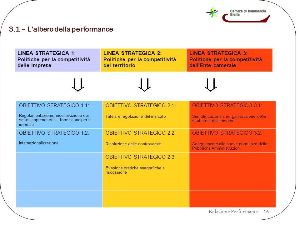 3.1 – L albero della performance Relazione Performance - 16 LINEA STRATEGICA 1: Politiche per la competitività delle imprese LINEA STRATEGICA 2: Politiche per la competitività del territorio LINEA STRATEGICA 3: Politiche per la competitività dell Ente camerale OBIETTIVO STRATEGICO 1.1: Regolamentazione, incentivazione dei settori imprenditoriali, formazione per le imprese OBIETTIVO STRATEGICO 2.1: Tutela e regolazione del mercato OBIETTIVO STRATEGICO 3.1: Semplificazione e riorganizzazione delle strutture e delle risorse OBIETTIVO STRATEGICO 1.2: Internazionalizzazione OBIETTIVO STRATEGICO 2.2: Risoluzione delle controversie OBIETTIVO STRATEGICO 3.2: Adeguamento alle nuove normative delle Pubbliche Amministrazioni OBIETTIVO STRATEGICO 2.3: Evasione pratiche anagrafiche e riscossione