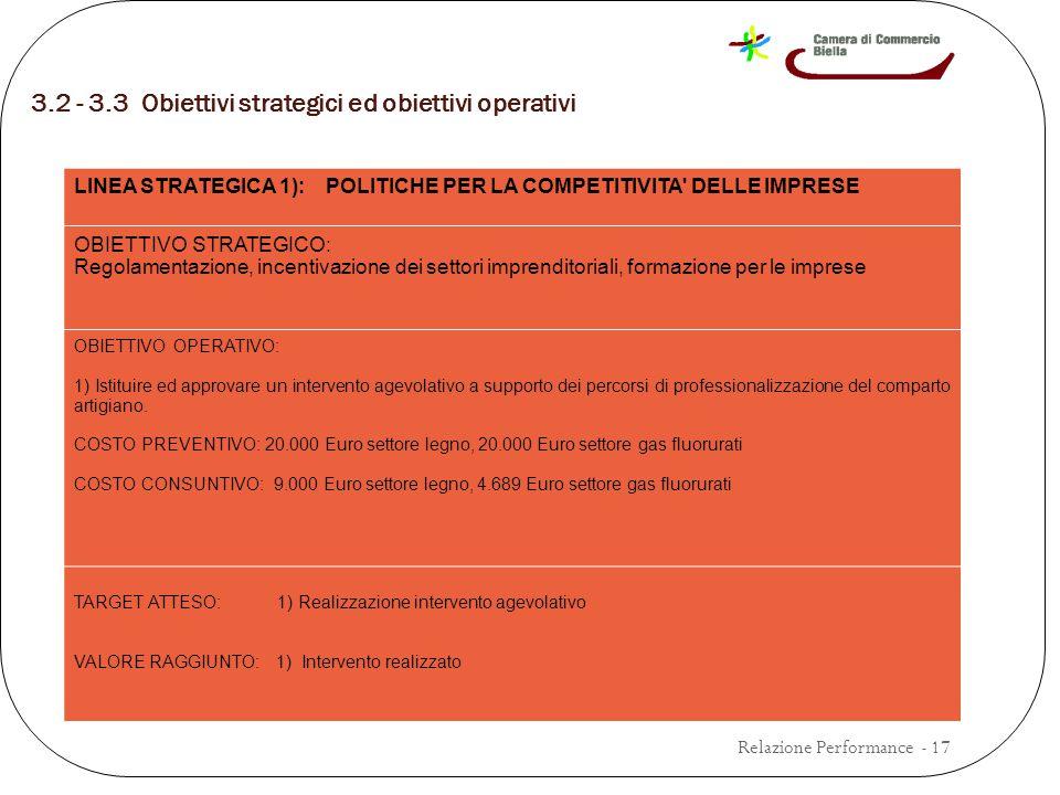 3.2 - 3.3 Obiettivi strategici ed obiettivi operativi Relazione Performance - 17 LINEA STRATEGICA 1): POLITICHE PER LA COMPETITIVITA DELLE IMPRESE OBIETTIVO STRATEGICO: Regolamentazione, incentivazione dei settori imprenditoriali, formazione per le imprese OBIETTIVO OPERATIVO: 1) Istituire ed approvare un intervento agevolativo a supporto dei percorsi di professionalizzazione del comparto artigiano.