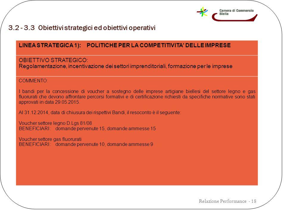 3.2 - 3.3 Obiettivi strategici ed obiettivi operativi Relazione Performance - 18 LINEA STRATEGICA 1): POLITICHE PER LA COMPETITIVITA DELLE IMPRESE OBIETTIVO STRATEGICO: Regolamentazione, incentivazione dei settori imprenditoriali, formazione per le imprese COMMENTO: I bandi per la concessione di voucher a sostegno delle imprese artigiane biellesi del settore legno e gas fluorurati che devono affrontare percorsi formativi e di certificazione richiesti da specifiche normative sono stati approvati in data 29.05.2015.