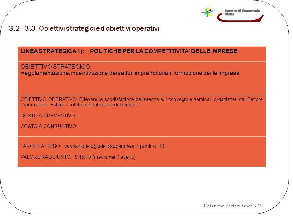 3.2 - 3.3 Obiettivi strategici ed obiettivi operativi Relazione Performance - 19 LINEA STRATEGICA 1): POLITICHE PER LA COMPETITIVITA DELLE IMPRESE OBIETTIVO STRATEGICO: Regolamentazione, incentivazione dei settori imprenditoriali, formazione per le imprese OBIETTIVO OPERATIVO: Rilevare la soddisfazione dell utenza sui convegni e seminari organizzati dal Settore Promozione / Estero / Tutela e regolazione del mercato COSTO A PREVENTIVO: - COSTO A CONSUNTIVO: - TARGET ATTESO: valutazione uguale o superiore a 7 punti su 10 VALORE RAGGIUNTO: 8,45/10 (media dei 7 eventi)