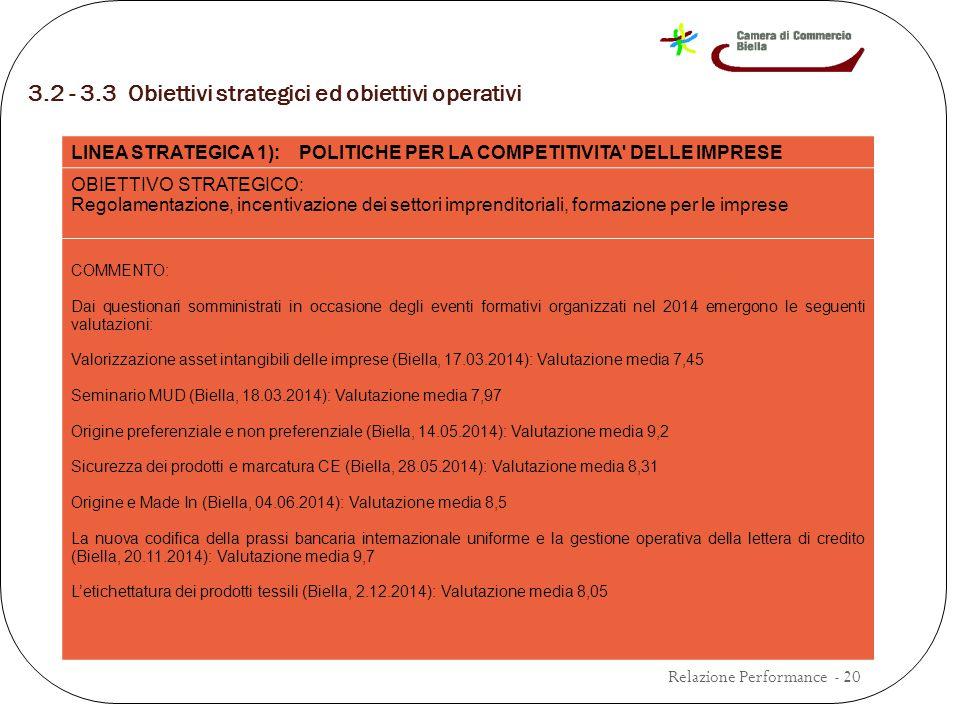 3.2 - 3.3 Obiettivi strategici ed obiettivi operativi Relazione Performance - 20 LINEA STRATEGICA 1): POLITICHE PER LA COMPETITIVITA DELLE IMPRESE OBIETTIVO STRATEGICO: Regolamentazione, incentivazione dei settori imprenditoriali, formazione per le imprese COMMENTO: Dai questionari somministrati in occasione degli eventi formativi organizzati nel 2014 emergono le seguenti valutazioni: Valorizzazione asset intangibili delle imprese (Biella, 17.03.2014): Valutazione media 7,45 Seminario MUD (Biella, 18.03.2014): Valutazione media 7,97 Origine preferenziale e non preferenziale (Biella, 14.05.2014): Valutazione media 9,2 Sicurezza dei prodotti e marcatura CE (Biella, 28.05.2014): Valutazione media 8,31 Origine e Made In (Biella, 04.06.2014): Valutazione media 8,5 La nuova codifica della prassi bancaria internazionale uniforme e la gestione operativa della lettera di credito (Biella, 20.11.2014): Valutazione media 9,7 L'etichettatura dei prodotti tessili (Biella, 2.12.2014): Valutazione media 8,05