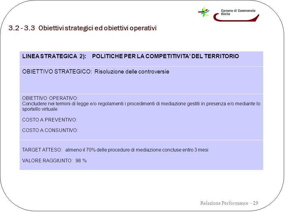 3.2 - 3.3 Obiettivi strategici ed obiettivi operativi Relazione Performance - 29 LINEA STRATEGICA 2): POLITICHE PER LA COMPETITIVITA DEL TERRITORIO OBIETTIVO STRATEGICO: Risoluzione delle controversie OBIETTIVO OPERATIVO: Concludere nei termini di legge e/o regolamenti i procedimenti di mediazione gestiti in presenza e/o mediante lo sportello virtuale COSTO A PREVENTIVO: COSTO A CONSUNTIVO: TARGET ATTESO: almeno il 70% delle procedure di mediazione concluse entro 3 mesi VALORE RAGGIUNTO: 98 %