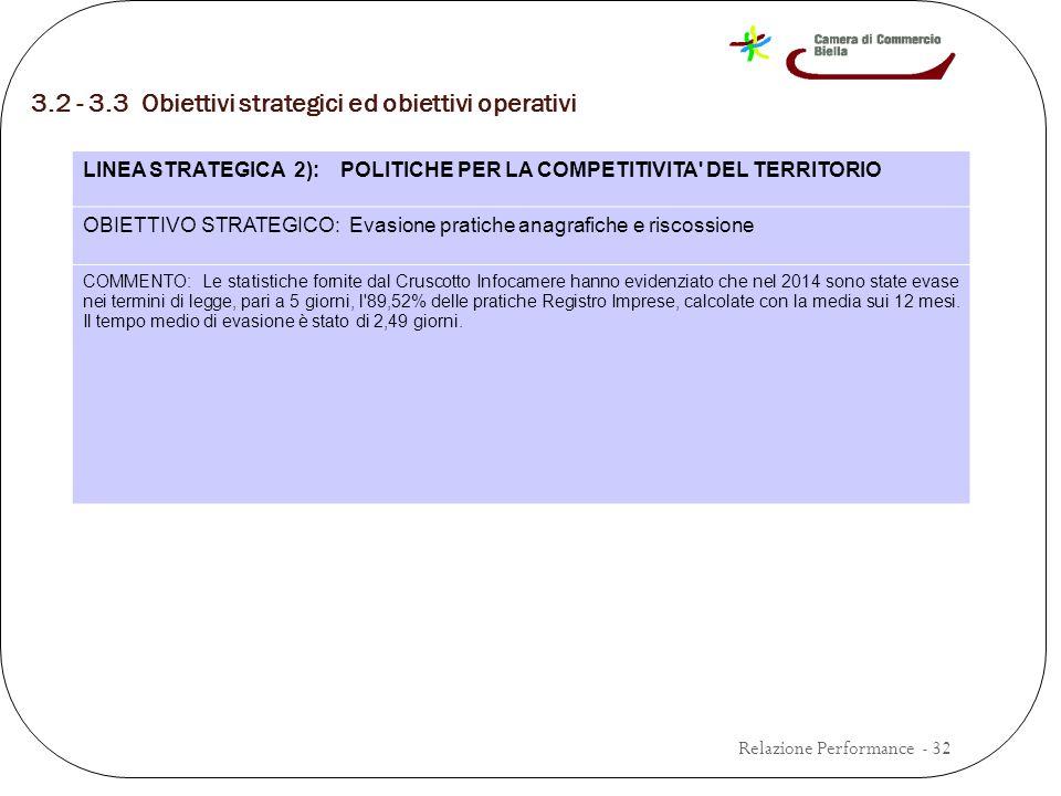 3.2 - 3.3 Obiettivi strategici ed obiettivi operativi Relazione Performance - 32 LINEA STRATEGICA 2): POLITICHE PER LA COMPETITIVITA DEL TERRITORIO OBIETTIVO STRATEGICO: Evasione pratiche anagrafiche e riscossione COMMENTO: Le statistiche fornite dal Cruscotto Infocamere hanno evidenziato che nel 2014 sono state evase nei termini di legge, pari a 5 giorni, l 89,52% delle pratiche Registro Imprese, calcolate con la media sui 12 mesi.