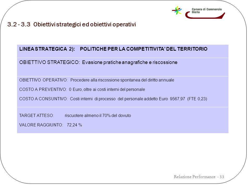 3.2 - 3.3 Obiettivi strategici ed obiettivi operativi Relazione Performance - 33 LINEA STRATEGICA 2): POLITICHE PER LA COMPETITIVITA DEL TERRITORIO OBIETTIVO STRATEGICO: Evasione pratiche anagrafiche e riscossione OBIETTIVO OPERATIVO: Procedere alla riscossione spontanea del diritto annuale COSTO A PREVENTIVO: 0 Euro, oltre ai costi interni del personale COSTO A CONSUNTIVO: Costi interni di processo del personale addetto Euro 9567,97 (FTE 0,23) TARGET ATTESO: riscuotere almeno il 70% del dovuto VALORE RAGGIUNTO: 72,24 %