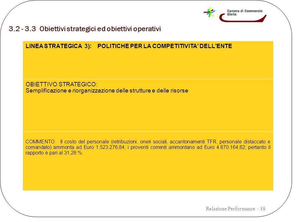 3.2 - 3.3 Obiettivi strategici ed obiettivi operativi Relazione Performance - 38 LINEA STRATEGICA 3): POLITICHE PER LA COMPETITIVITA DELL ENTE OBIETTIVO STRATEGICO: Semplificazione e riorganizzazione delle strutture e delle risorse COMMENTO: Il costo del personale (retribuzioni, oneri sociali, accantonamenti TFR, personale distaccato e comandato) ammonta ad Euro 1.523.276,84; i proventi correnti ammontano ad Euro 4.870.164,82; pertanto il rapporto è pari al 31,28 %.